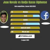 Joao Novais vs Kodjo Kasse Alphonse h2h player stats