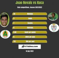 Joao Novais vs Kuca h2h player stats