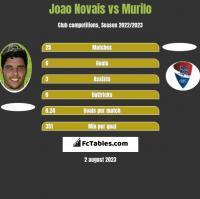 Joao Novais vs Murilo h2h player stats