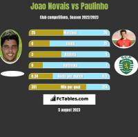 Joao Novais vs Paulinho h2h player stats