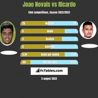 Joao Novais vs Ricardo h2h player stats
