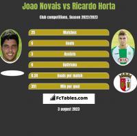 Joao Novais vs Ricardo Horta h2h player stats