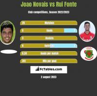 Joao Novais vs Rui Fonte h2h player stats