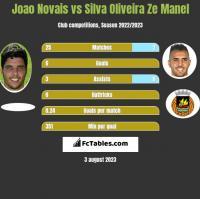 Joao Novais vs Silva Oliveira Ze Manel h2h player stats