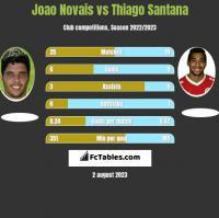Joao Novais vs Thiago Santana h2h player stats