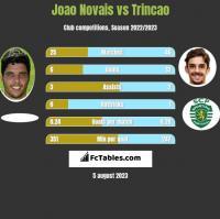 Joao Novais vs Trincao h2h player stats