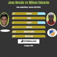 Joao Novais vs Wilson Eduardo h2h player stats