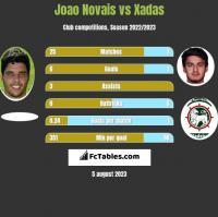 Joao Novais vs Xadas h2h player stats
