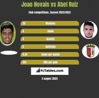Joao Novais vs Abel Ruiz h2h player stats