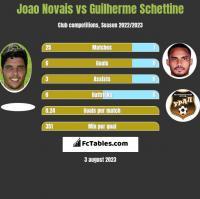 Joao Novais vs Guilherme Schettine h2h player stats