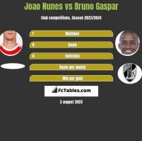 Joao Nunes vs Bruno Gaspar h2h player stats