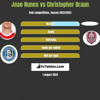 Joao Nunes vs Christopher Braun h2h player stats