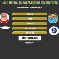 Joao Nunes vs Konstantinos Katsouranis h2h player stats