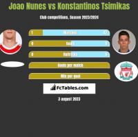 Joao Nunes vs Konstantinos Tsimikas h2h player stats