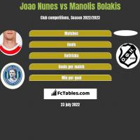 Joao Nunes vs Manolis Bolakis h2h player stats