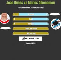 Joao Nunes vs Marios Oikonomou h2h player stats