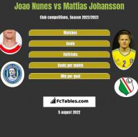 Joao Nunes vs Mattias Johansson h2h player stats
