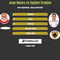 Joao Nunes vs Ognjen Vranjes h2h player stats