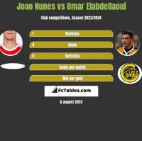 Joao Nunes vs Omar Elabdellaoui h2h player stats
