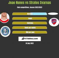 Joao Nunes vs Stratos Svarnas h2h player stats