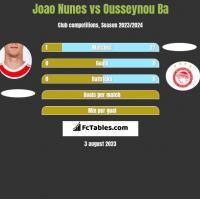 Joao Nunes vs Ousseynou Ba h2h player stats