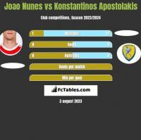 Joao Nunes vs Konstantinos Apostolakis h2h player stats