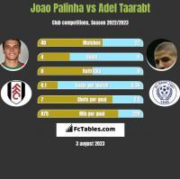 Joao Palinha vs Adel Taarabt h2h player stats
