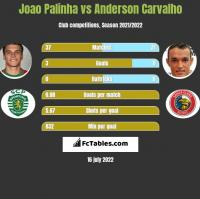 Joao Palinha vs Anderson Carvalho h2h player stats