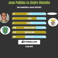 Joao Palinha vs Andre Almeida h2h player stats