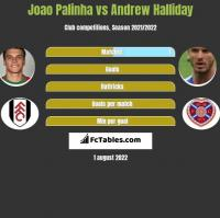 Joao Palinha vs Andrew Halliday h2h player stats