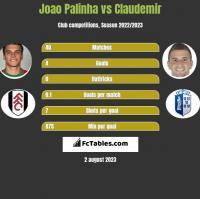Joao Palinha vs Claudemir h2h player stats
