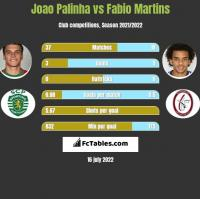 Joao Palinha vs Fabio Martins h2h player stats