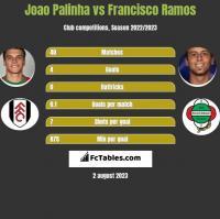 Joao Palinha vs Francisco Ramos h2h player stats