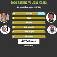 Joao Palinha vs Joao Costa h2h player stats