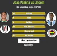 Joao Palinha vs Lincoln h2h player stats