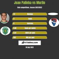 Joao Palinha vs Murilo h2h player stats