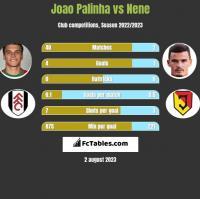 Joao Palinha vs Nene h2h player stats