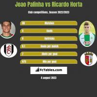 Joao Palinha vs Ricardo Horta h2h player stats