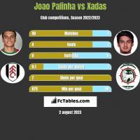 Joao Palinha vs Xadas h2h player stats