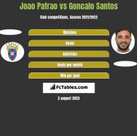 Joao Patrao vs Goncalo Santos h2h player stats