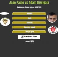 Joao Paulo vs Adam Dźwigała h2h player stats