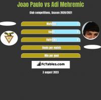 Joao Paulo vs Adi Mehremic h2h player stats