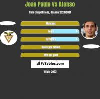 Joao Paulo vs Afonso h2h player stats