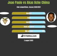 Joao Paulo vs Akas Uche Chima h2h player stats