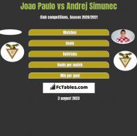 Joao Paulo vs Andrej Simunec h2h player stats