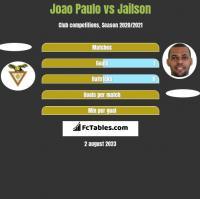 Joao Paulo vs Jailson h2h player stats