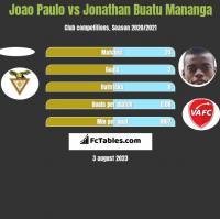 Joao Paulo vs Jonathan Buatu Mananga h2h player stats