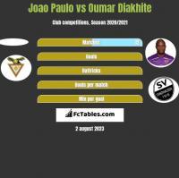 Joao Paulo vs Oumar Diakhite h2h player stats