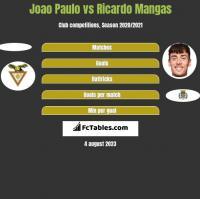 Joao Paulo vs Ricardo Mangas h2h player stats