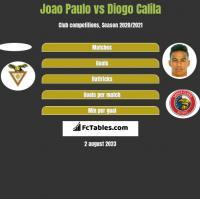 Joao Paulo vs Diogo Calila h2h player stats